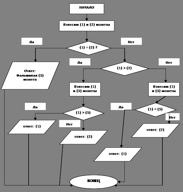 составлению блок-схем